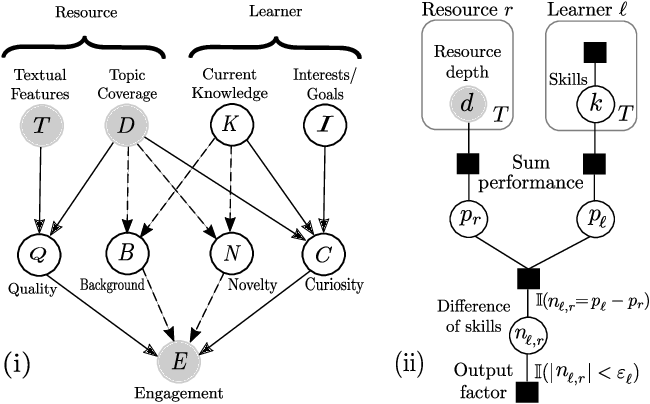 Figure 1 for Towards an Integrative Educational Recommender for Lifelong Learners