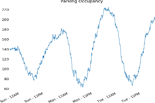 Figure 3 for A Queuing Approach to Parking: Modeling, Verification, and Prediction