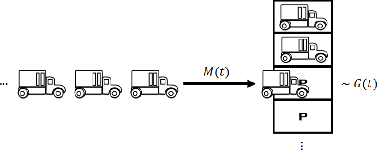 Figure 4 for A Queuing Approach to Parking: Modeling, Verification, and Prediction
