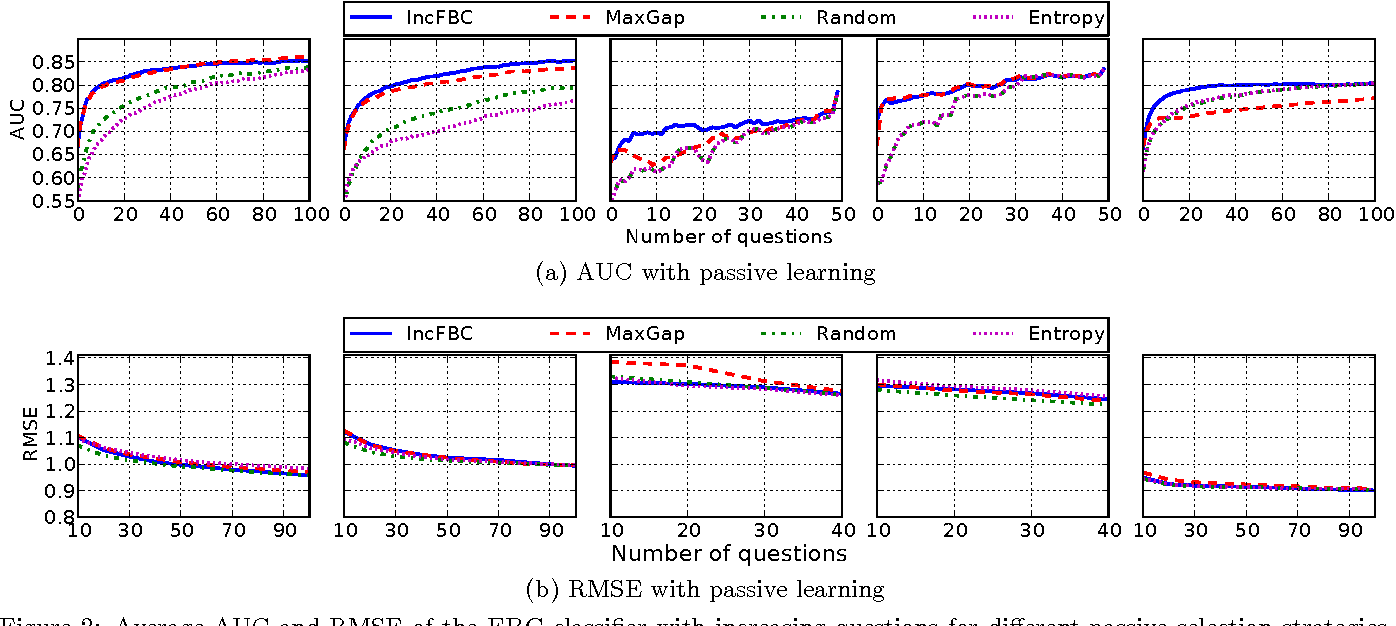 Figure 3 for Recommending with an Agenda: Active Learning of Private Attributes using Matrix Factorization