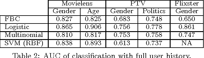 Figure 4 for Recommending with an Agenda: Active Learning of Private Attributes using Matrix Factorization