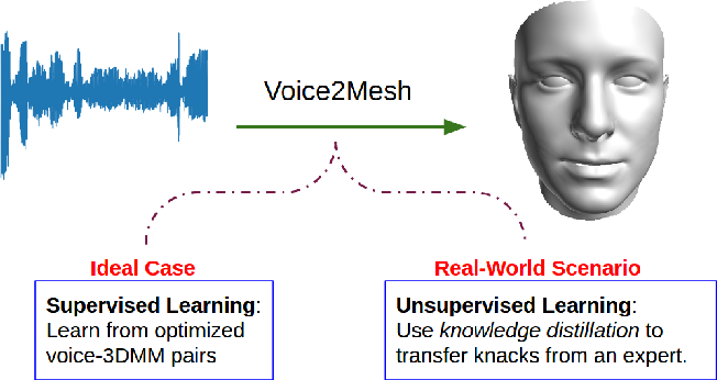 Figure 1 for Voice2Mesh: Cross-Modal 3D Face Model Generation from Voices