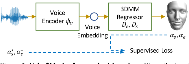 Figure 3 for Voice2Mesh: Cross-Modal 3D Face Model Generation from Voices