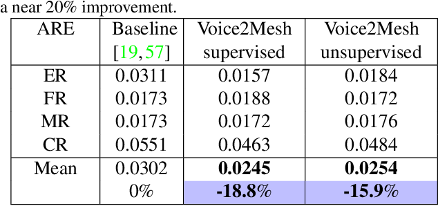 Figure 2 for Voice2Mesh: Cross-Modal 3D Face Model Generation from Voices