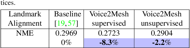 Figure 4 for Voice2Mesh: Cross-Modal 3D Face Model Generation from Voices