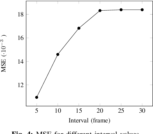 Figure 4 for Driver Intention Anticipation Based on In-Cabin and Driving SceneMonitoring