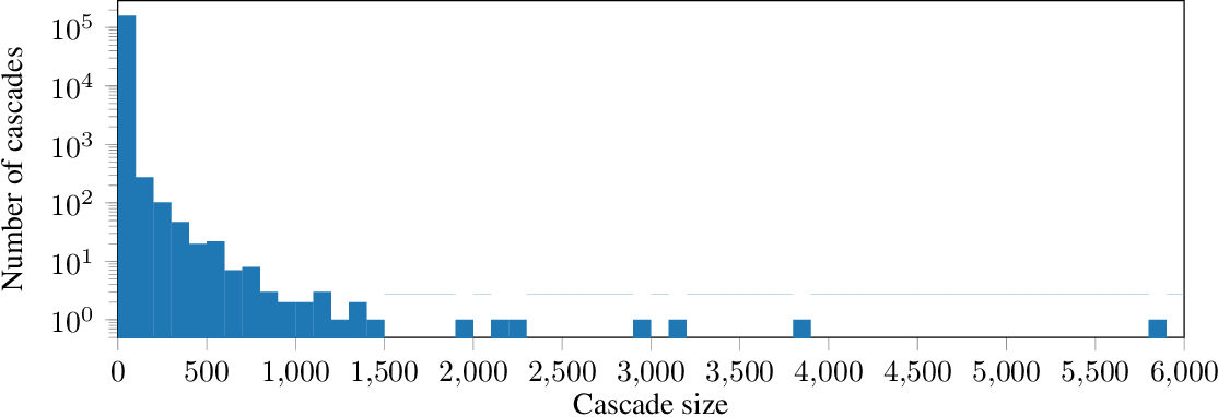 Figure 2 for Fake News Detection on Social Media using Geometric Deep Learning