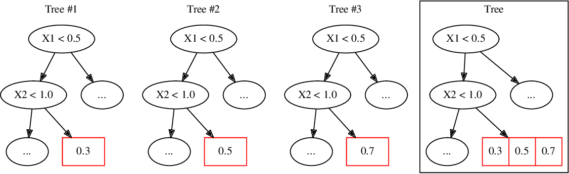 Figure 1 for GBDT-MO: Gradient Boosted Decision Trees for Multiple Outputs