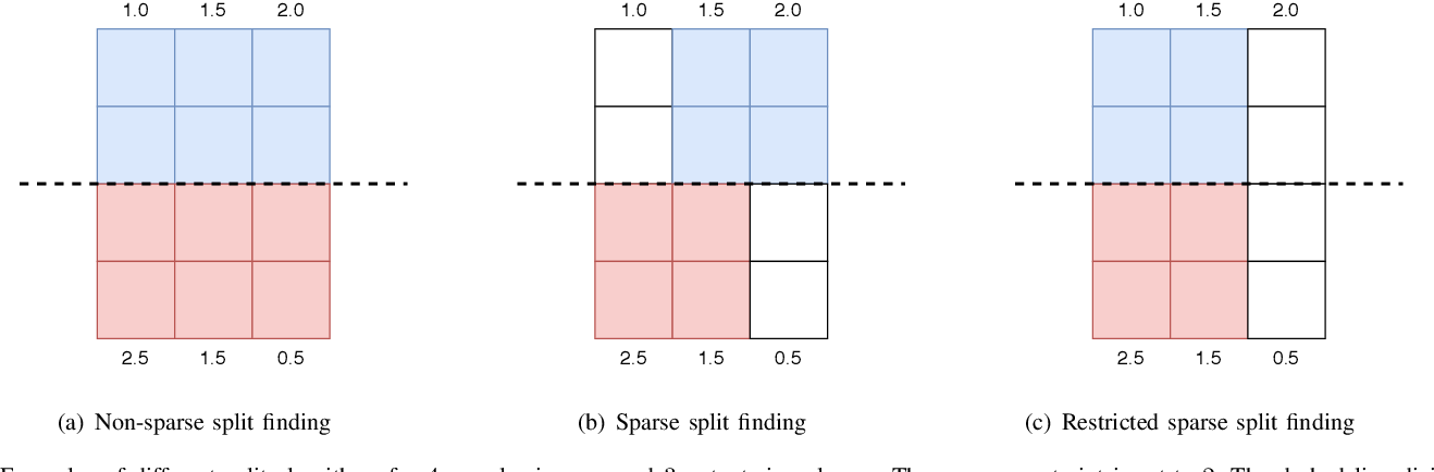 Figure 2 for GBDT-MO: Gradient Boosted Decision Trees for Multiple Outputs