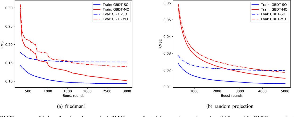 Figure 3 for GBDT-MO: Gradient Boosted Decision Trees for Multiple Outputs