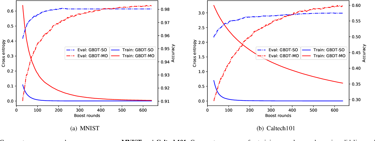 Figure 4 for GBDT-MO: Gradient Boosted Decision Trees for Multiple Outputs
