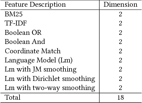 Figure 1 for Word-Entity Duet Representations for Document Ranking
