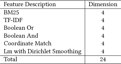 Figure 3 for Word-Entity Duet Representations for Document Ranking
