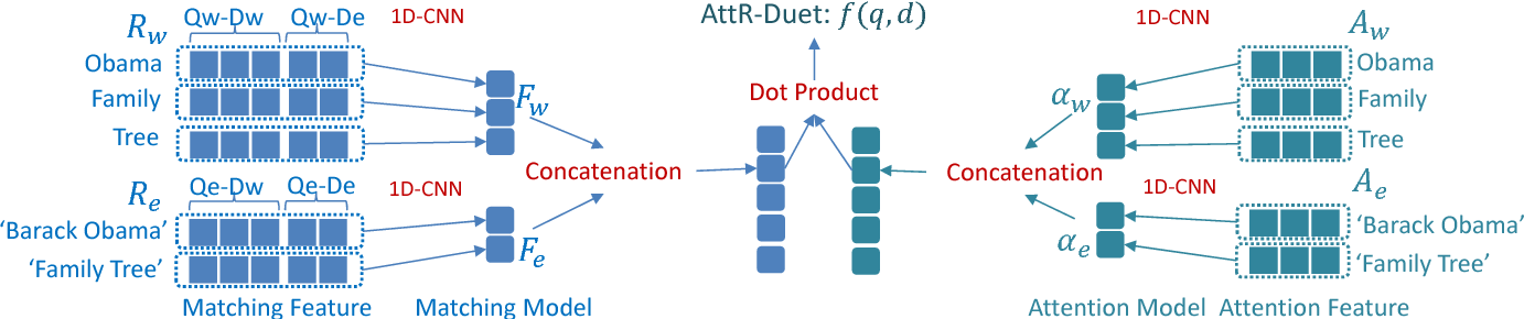 Figure 2 for Word-Entity Duet Representations for Document Ranking
