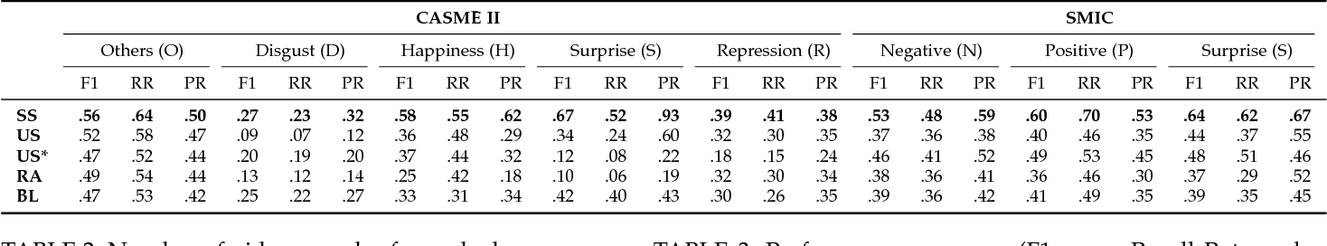 Figure 2 for Sparsity in Dynamics of Spontaneous Subtle Emotions: Analysis \& Application