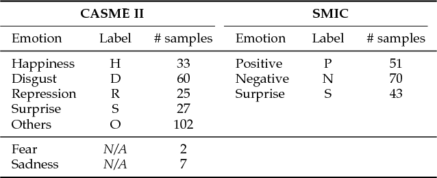 Figure 4 for Sparsity in Dynamics of Spontaneous Subtle Emotions: Analysis \& Application