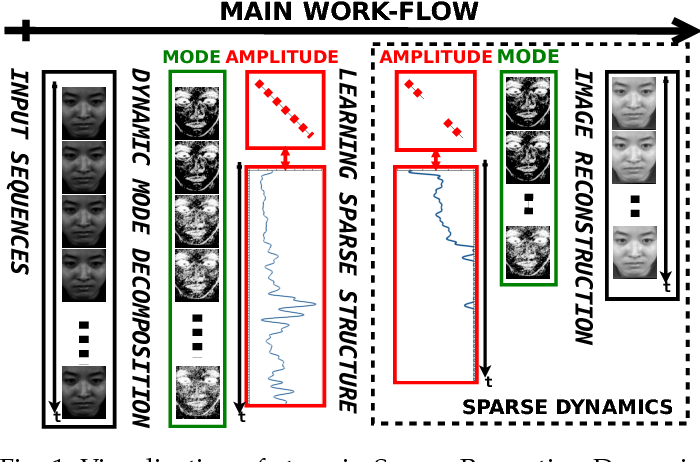 Figure 1 for Sparsity in Dynamics of Spontaneous Subtle Emotions: Analysis \& Application