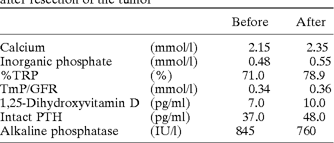 Table 1. Changes in clinical parameters before and 14 days after resection of the tumor