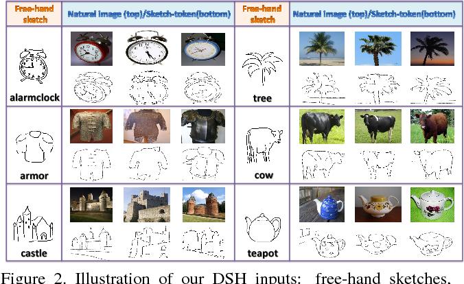 Figure 3 for Deep Sketch Hashing: Fast Free-hand Sketch-Based Image Retrieval
