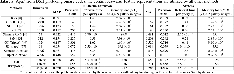 Figure 4 for Deep Sketch Hashing: Fast Free-hand Sketch-Based Image Retrieval