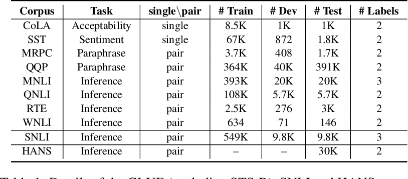 Figure 1 for HUBERT Untangles BERT to Improve Transfer across NLP Tasks