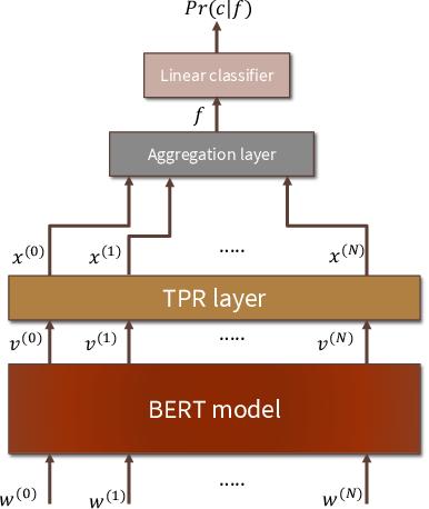 Figure 2 for HUBERT Untangles BERT to Improve Transfer across NLP Tasks