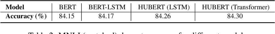 Figure 4 for HUBERT Untangles BERT to Improve Transfer across NLP Tasks