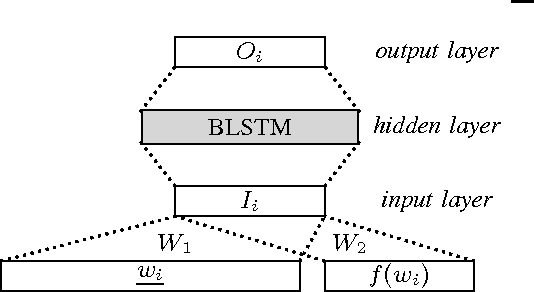 Figure 1 for Part-of-Speech Tagging with Bidirectional Long Short-Term Memory Recurrent Neural Network