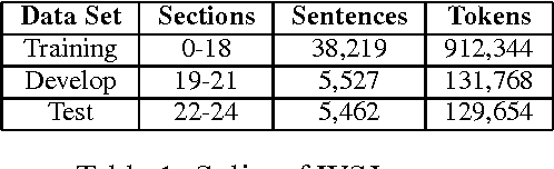 Figure 2 for Part-of-Speech Tagging with Bidirectional Long Short-Term Memory Recurrent Neural Network