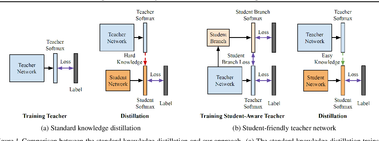 Figure 1 for Learning Student-Friendly Teacher Networks for Knowledge Distillation