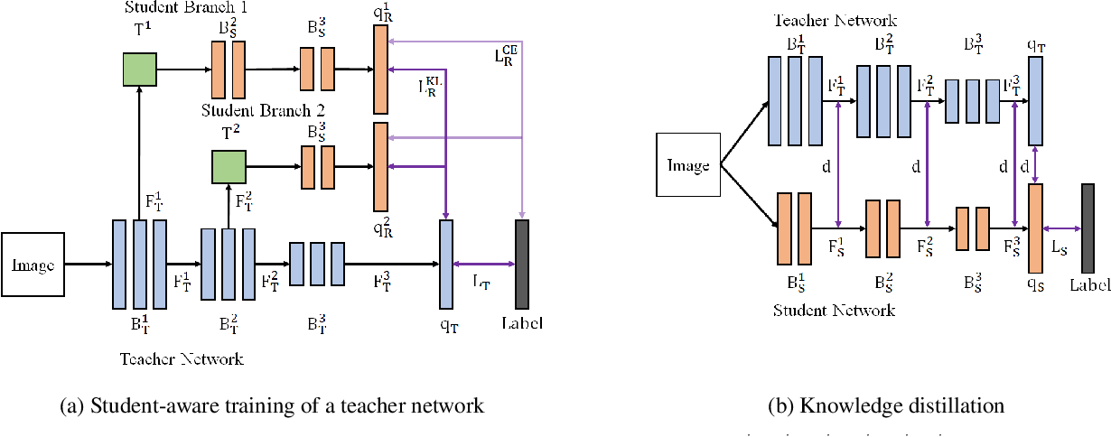 Figure 3 for Learning Student-Friendly Teacher Networks for Knowledge Distillation