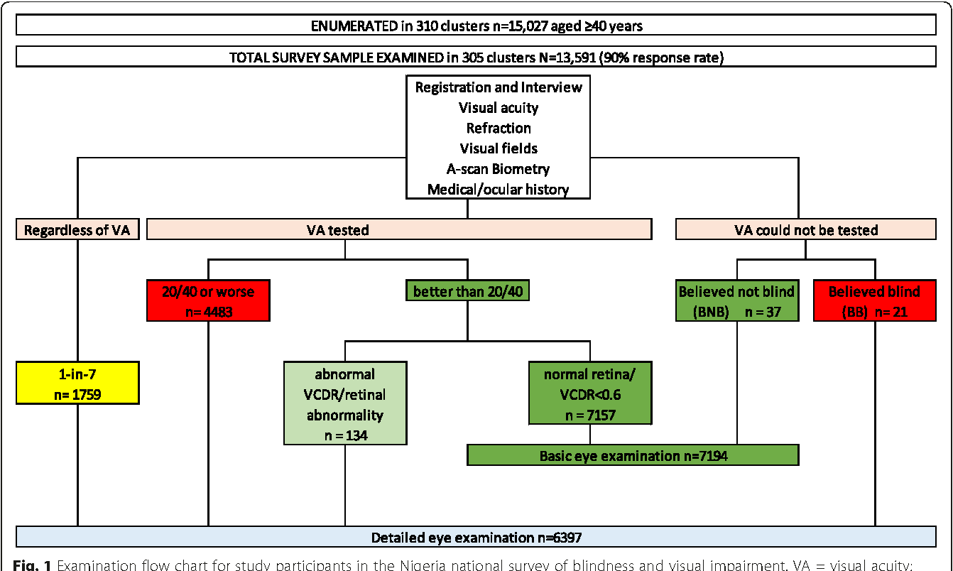 A Population Based Survey Of The Prevalence And Types Of Glaucoma In