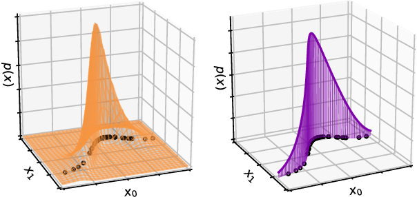 Figure 1 for Flows for simultaneous manifold learning and density estimation