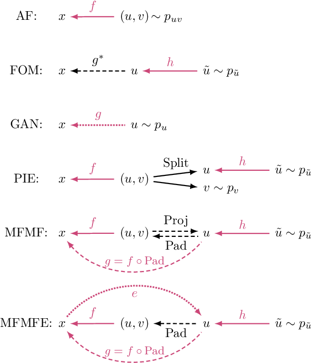 Figure 3 for Flows for simultaneous manifold learning and density estimation
