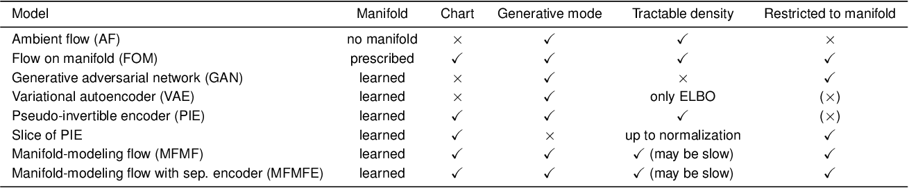 Figure 2 for Flows for simultaneous manifold learning and density estimation