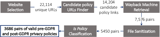 Figure 1 for The Privacy Policy Landscape After the GDPR
