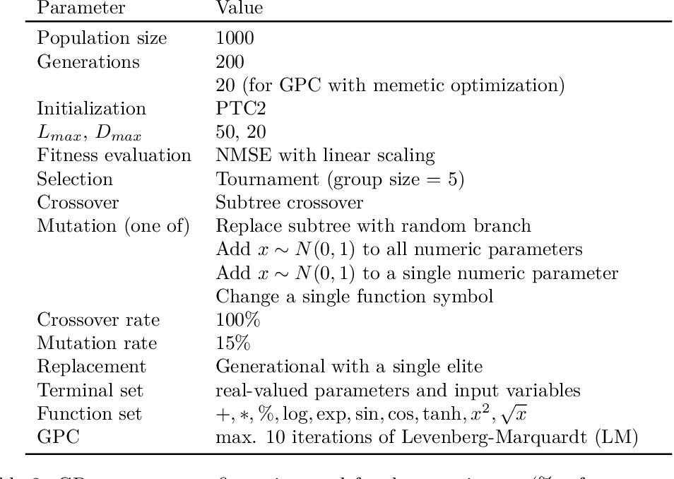 Figure 3 for Shape-constrained Symbolic Regression -- Improving Extrapolation with Prior Knowledge