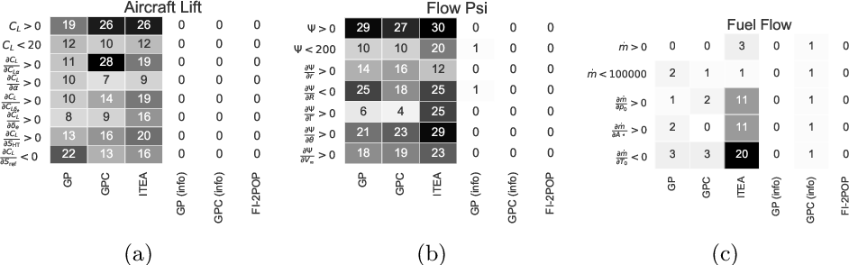 Figure 2 for Shape-constrained Symbolic Regression -- Improving Extrapolation with Prior Knowledge
