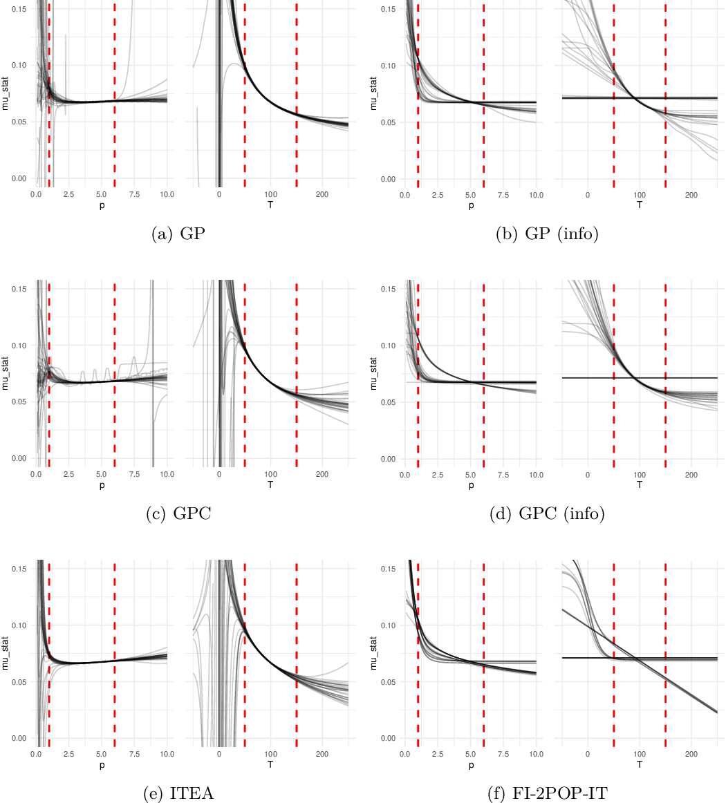 Figure 4 for Shape-constrained Symbolic Regression -- Improving Extrapolation with Prior Knowledge