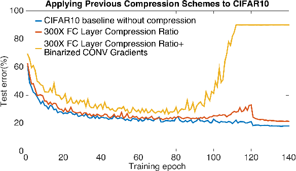 Figure 1 for AdaComp : Adaptive Residual Gradient Compression for Data-Parallel Distributed Training