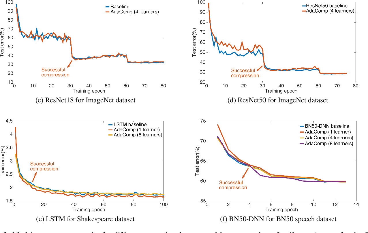 Figure 4 for AdaComp : Adaptive Residual Gradient Compression for Data-Parallel Distributed Training