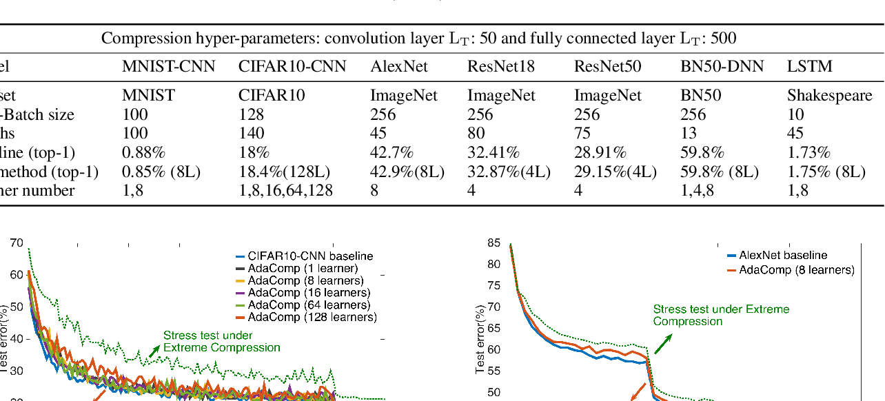 Figure 3 for AdaComp : Adaptive Residual Gradient Compression for Data-Parallel Distributed Training