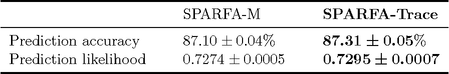 Figure 4 for Time-varying Learning and Content Analytics via Sparse Factor Analysis