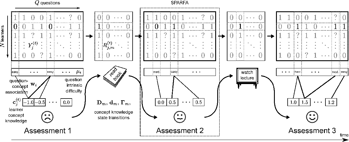 Figure 1 for Time-varying Learning and Content Analytics via Sparse Factor Analysis