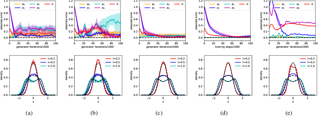 Figure 4 for Measure-conditional Discriminator with Stationary Optimum for GANs and Statistical Distance Surrogates