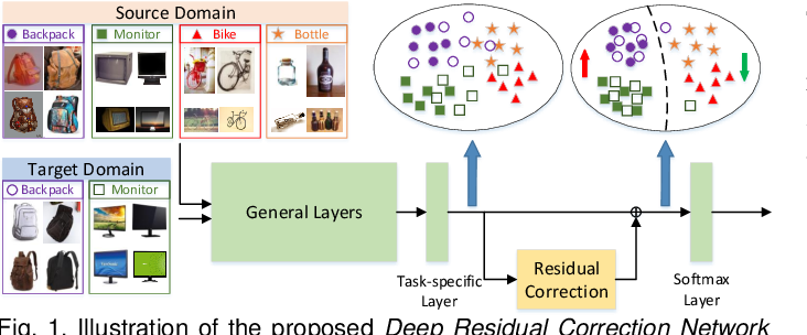 Figure 1 for Deep Residual Correction Network for Partial Domain Adaptation