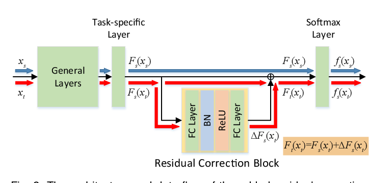 Figure 3 for Deep Residual Correction Network for Partial Domain Adaptation