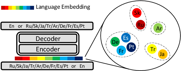 Figure 1 for Multilingual Neural Machine Translation with Language Clustering