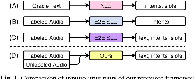 Figure 1 for Semi-Supervised Spoken Language Understanding via Self-Supervised Speech and Language Model Pretraining