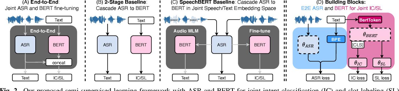 Figure 3 for Semi-Supervised Spoken Language Understanding via Self-Supervised Speech and Language Model Pretraining
